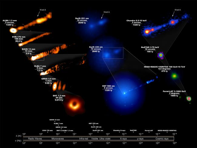 Telescopes unite in unprecedented observations of famous black hole